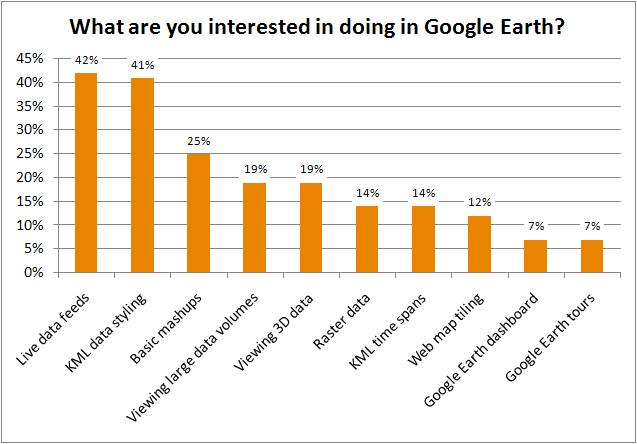 What are you interested in doing in Google Earth