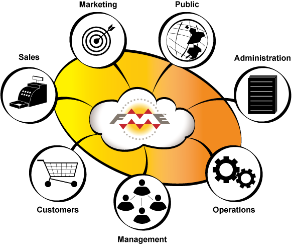 Cloud Integration Diagram showing iPaaS