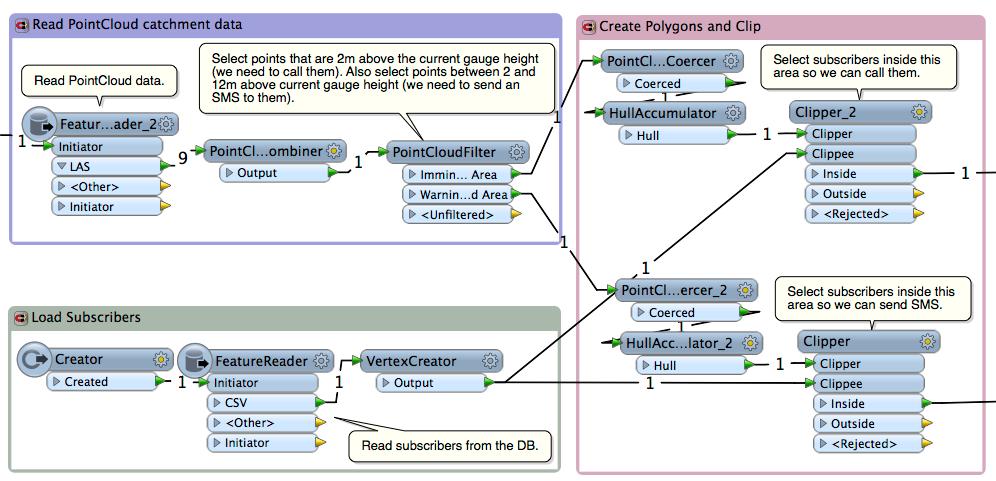 step 2 workflow