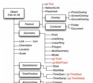 KML reference diagram. I want to convert a Shapefile to KML, not crack Enigma!