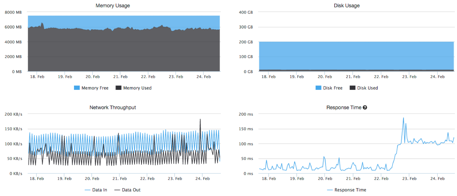 FME Cloud real-time instance monitoring gives you insight on memory usage, disk usage, network throughput, response time, server load, and engine count.