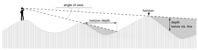 How viewshed analysis works.