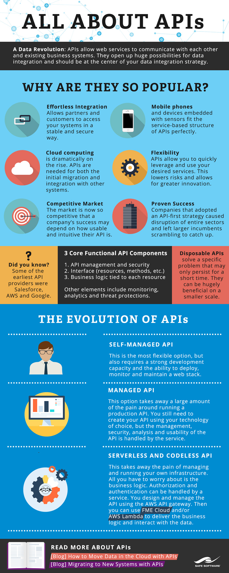 [Infographic] All About APIs