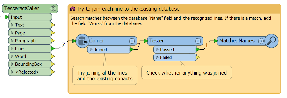 FME Workspace that merges OCR output with an existing database.