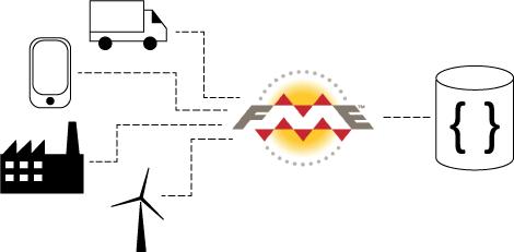 IIoT-Diagram