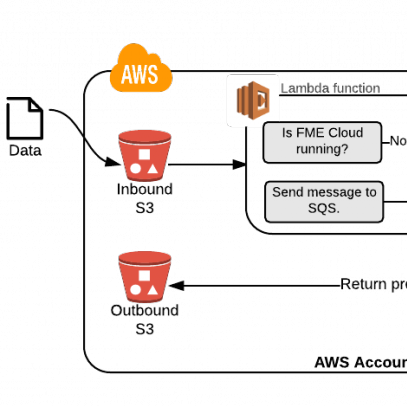 Event-driven systems made easy with AWS Lambda