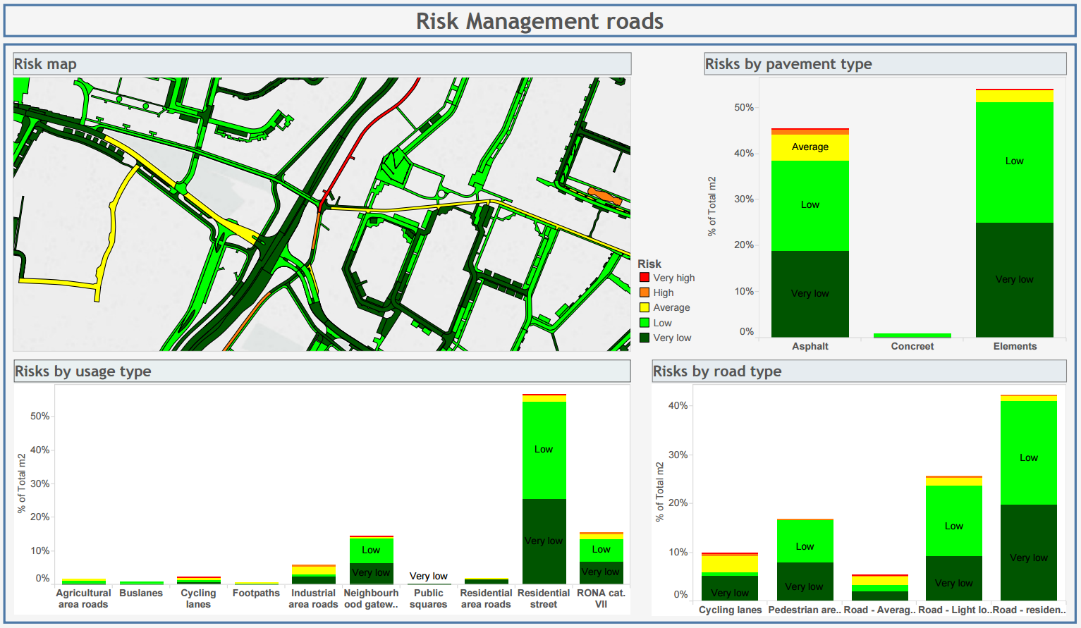Tableau dashboard with an analysis of risks based on the technical condition of the road.
