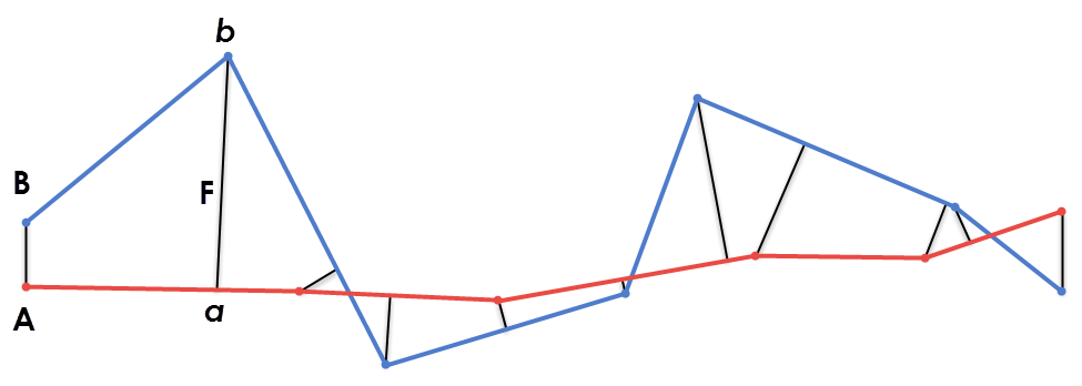 Geometric change detection with a Frechet distance